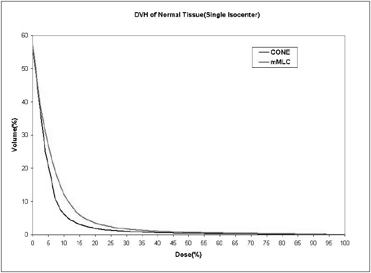 Dose volume histogram of normal tissue for spherical-shaped