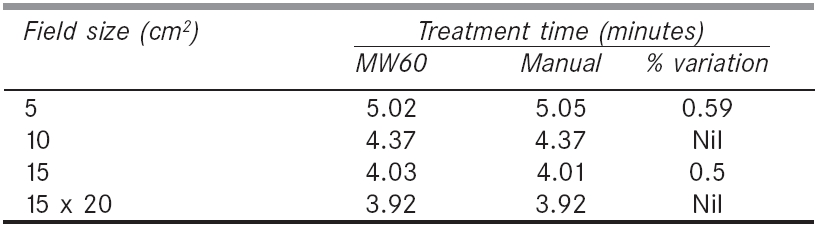 Comparison of treatment time calculated by treatment planning system for various field sizes with MW60o wedge at 10 cm