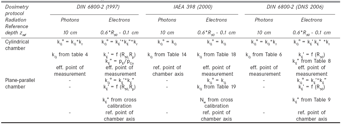 The reference conditions and the formalism of determination of the quality correction factors for photon beams kQ and electron beams kE(zref) in different protocols (kr = gradient correction factor, eff. point of measurement: the effective point of measurement is located at reference depth zref, ref. point of chamber axis: the effective point of measurement is located at zref + 0.5*rcav [rcav = inner radius of the sensitive volume])