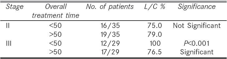 Table 3: Overall treatment time vs. response