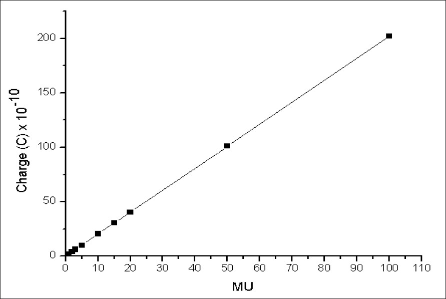 Figure 4: Monitor unit linearity for 15 MV