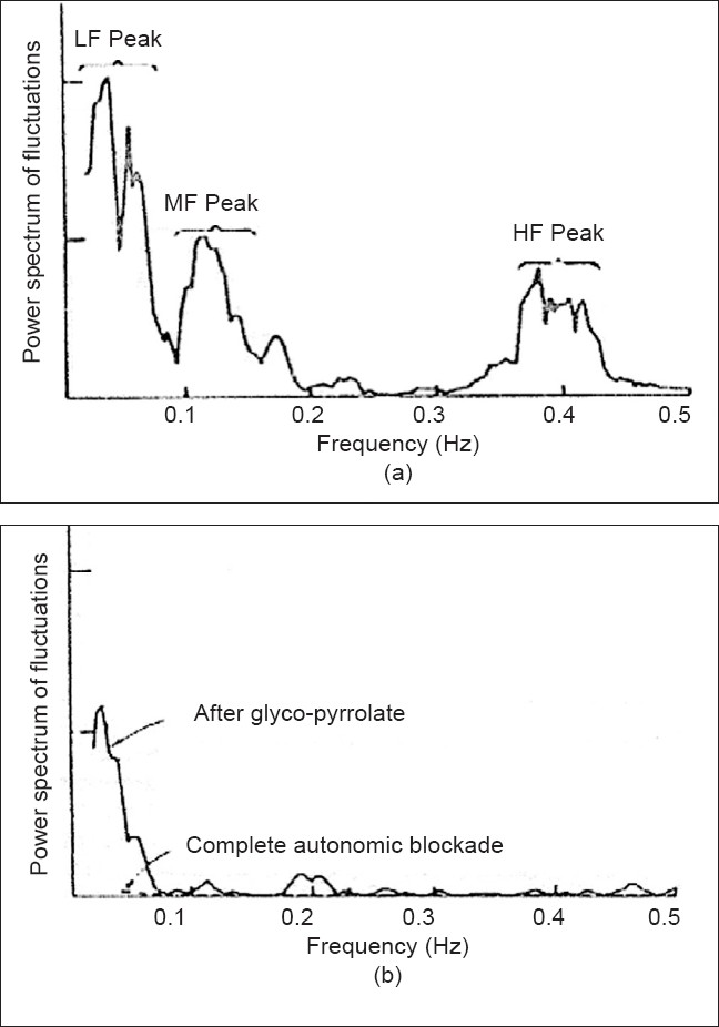Figure 1: (a) Power spectral density of variations in the heart rate in an adult conscious dog. (b) The power spectral density after giving parasympathetic blocking agent and total autonomic blocking agent in the same subject (courtesy, Akselrod et al.)