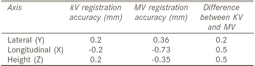 Table 2: Results of registration accuracy tests