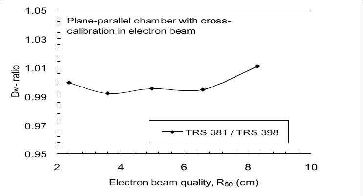 Figure 3: Experimental comparison of dose ratios TRS 381 / TRS 398 in electron beams, at the depth of maximum dose for plane-parallel ion chamber cross calibrated in high energy electron against Farmer type ion chamber