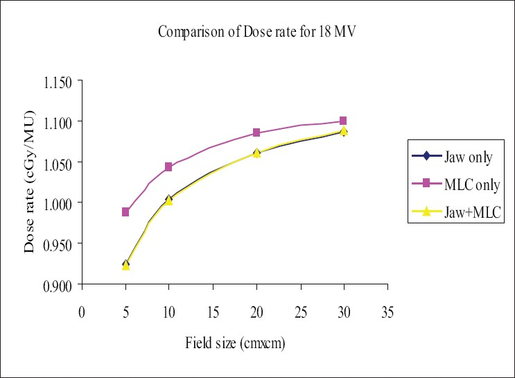 Figure 2: Comparison of dose rate (DR) for 18-MV photon beam, 'Jaw only' uses standard collimator jaws for field definition,'MLC only' MLC field with jaws parked at 35×35 cm, non-optimization method,'MLC+Jaw' MLC field with jaws optimized (zero gap), optimization method