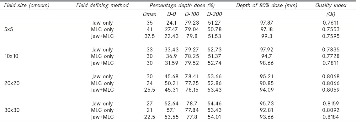 Table 2: Comparison of percentage depth dose parameters for 18-MV photon beam