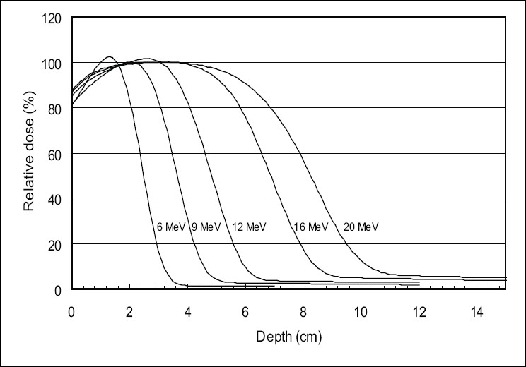 Figure 4 :Depth dose measurements for an open field of 35 cm × 35 cm area at 100 cm SSD for 6, 9, 12, 16, and 20 MeV without an applicator