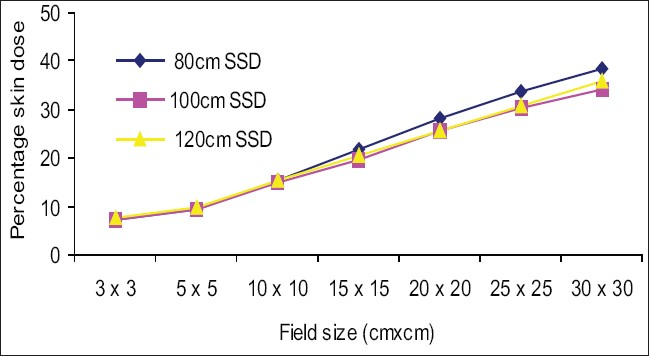 Figure 6: Comparsion of percentage skin dose at 100 cm SSD vs. 80 cm and 120 cm SSD for open fi elds