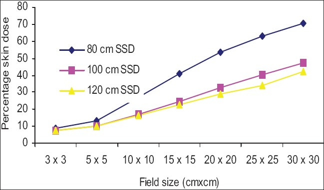 Figure 8: Comparison of percentage skin dose at 100 cm SSD vs. 80 cm and 120 cm SSD for acrylic block tray fi elds
