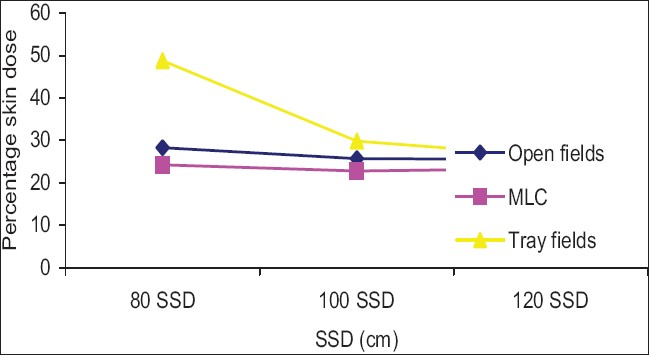 Figure 9: Comparison of percentage skin dose 20 x 20 cm2 open fi eld vs. 25% blocked fi eld with tray and MLC for various SSDs