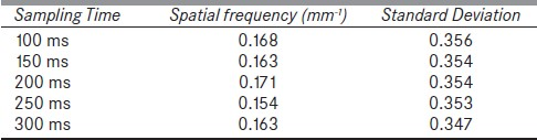Table 1: The first zeros of Fourier signals and the variation of relative responses of lateral response of a single ion chamber for different sampling times