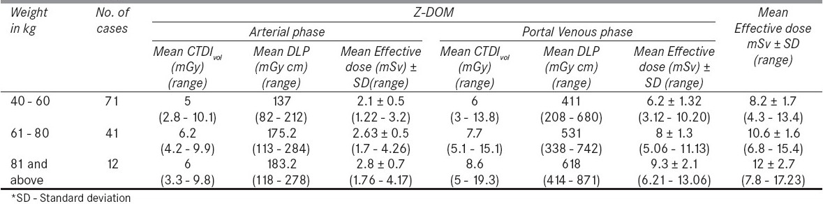 Table 5: CTDIvol , DLP and effective dose values for abdominal CT examinations using Z-DOM