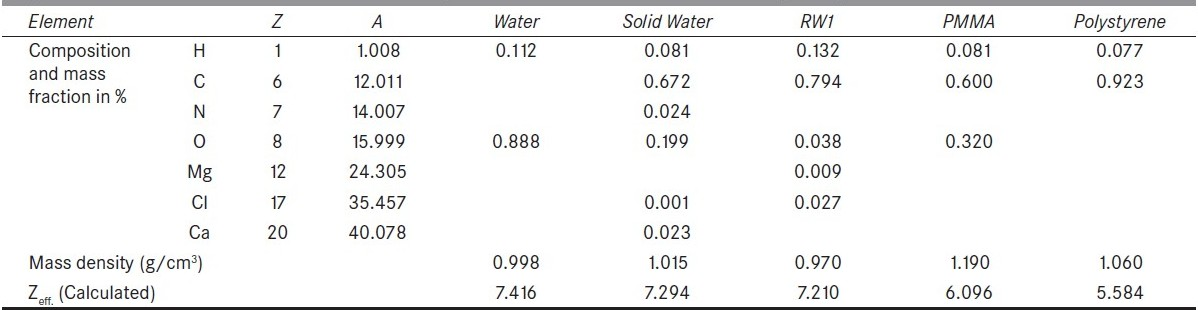 Table 2 :Elemental composition, mass fraction, density and Zeff. of water and water-substitute solid