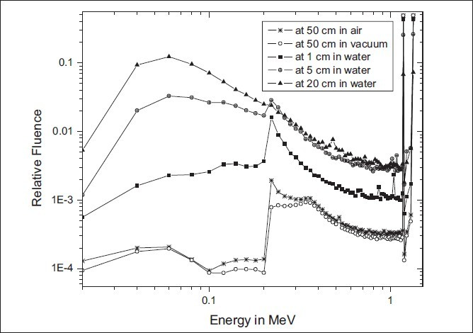 Figure 2 :Energy spectra of the new BEBIG 60Co HDR source at 1, 5, and 20 cm in water and at 50 cm in air and in vacuum. The radii of the sphere considered are 500 cm for air and vacuum and 100 cm for water