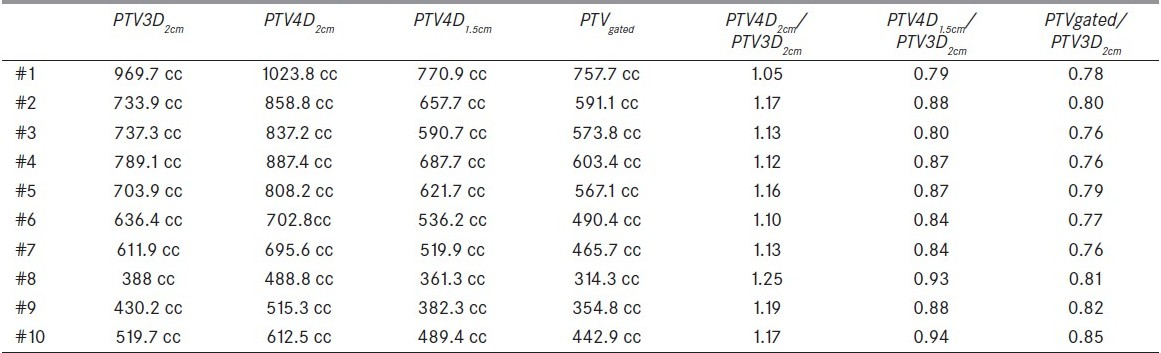 Table 2 :Comparison of PTV3D, PTVgated and PTV4D with different CTV expansion