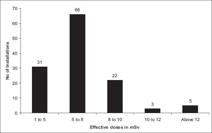 Figure 2 :Mean effective doses for abdomen CT examinations from various CT installations