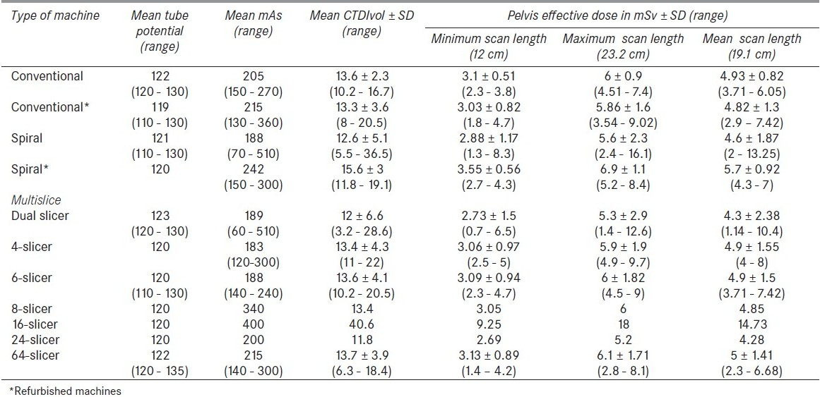Table 4 :Effective doses, CTDIw and exposure parameters used for pelvis CT examinations performed using various CT scanners