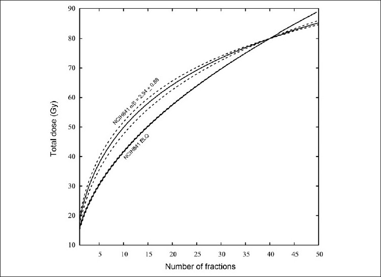 Figure 6: Uncertainty in the isoeffect curves based on the uncertainty in the parameters in Table 1. The parameters used are for the NCIH841 data. The isoeffect curves based on the LQ fit and the ELQ fit are shown. The uncertainty in the NCIH841 ELQ isoeffect curve is roughly the thickness of the line
