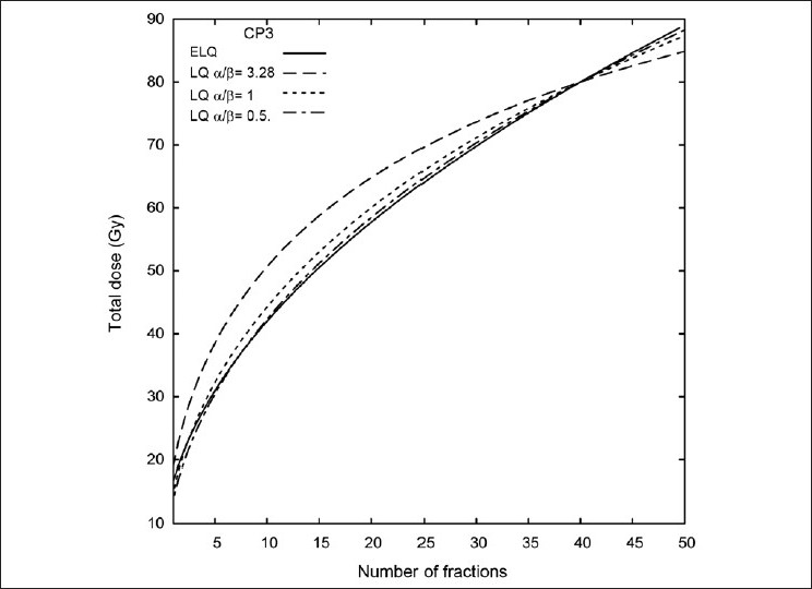 Figure 7: The CP3 ELQ model isoeffect curve compared to LQ isoeffect lines with small values of alpha / beta. A alpha / beta ratio of 0.5 approximates the ELQ curve over a range of fraction numbers