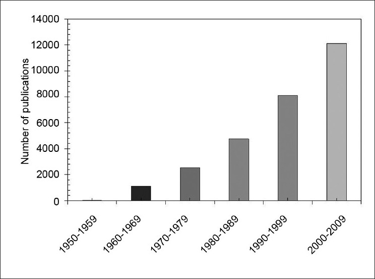 Figure 1: An illustration of the increasing number of publications in radiocarcinogenesis, as reflected by a PubMed search of the terms