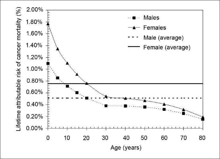 Figure 2: The lifetime attributable risk of cancer mortality (expressed as a percentage of a population exposed to a single 0.1 Gy dose) as a function of age at time of exposure. The data for men (squares) and women (triangles) are shown separately; the average over the 80-year period is 0.76% for women (solid line) and 0.51% for men (dotted line). This figure indicates the age and gender dependency of radiation-induced cancer mortality, constructed using data from the BEIR Report VII (2006)<sup>[5]</sup>