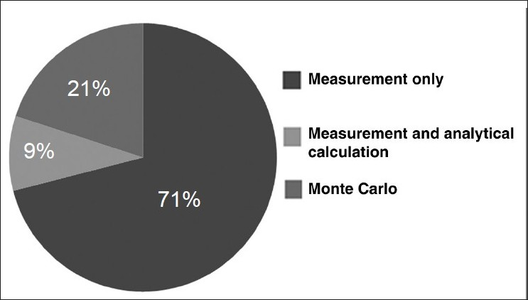Figure 5: A representation of the percentage of studies (out of 56 selected publications) that have undertaken measurement or calculation (analytical or Monte Carlo) of out-of-field dose