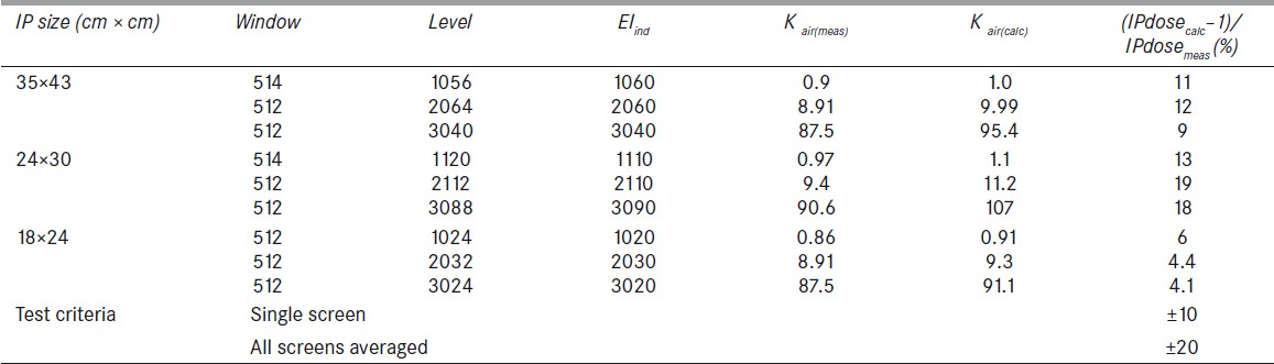 Table 9: Comparison of calculated and measured air kerma for Kodak 2 GP plates