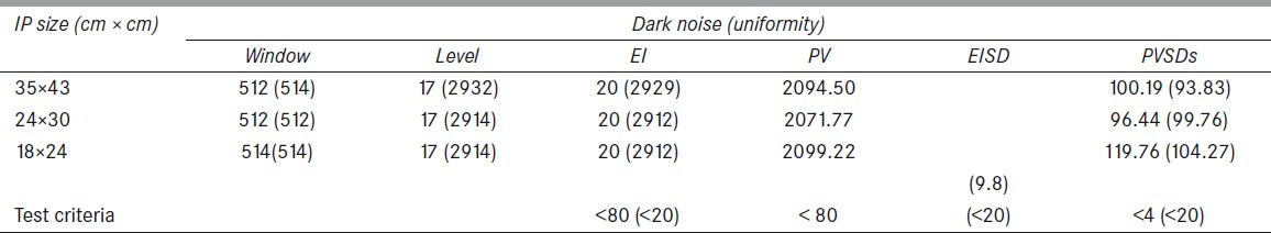 Table 2: Dark noise and uniformity (in brackets) for Kodak 1 GP image plates of different sizes