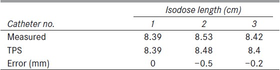 Table 2: Reference isodose length verification for same source loading of 7 cm