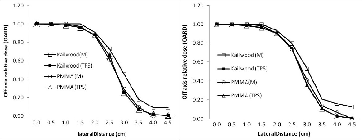 Figure 5a: Measured and TPS calculated OARD of the telecobalt beam at 6.8 cm depth. OARD here is the relative dose assuming maximum measured dose as 1 at the depth of 6.8 cm along the central axis. Kailwood (M) and kailwood (TPS) are the measured and TPS calculated OARDs, respectively, with wood heterogeneity, while PMMA (M) and PMMA (TPS) are the measured and TPS calculated OARDs, respectively, in the PMMA phantom