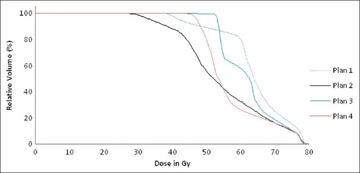 Figure 3: Cumulative dose volume histograms of rectum of four different plans showing the different dose delivery to rectum