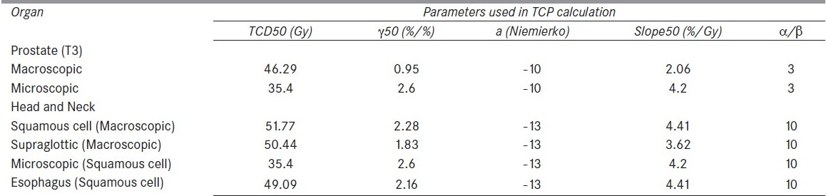 Table 2: Parameters of sigmoidal dose response curve of tumor from Okunieff <i>et al</i> data for TCP calculation