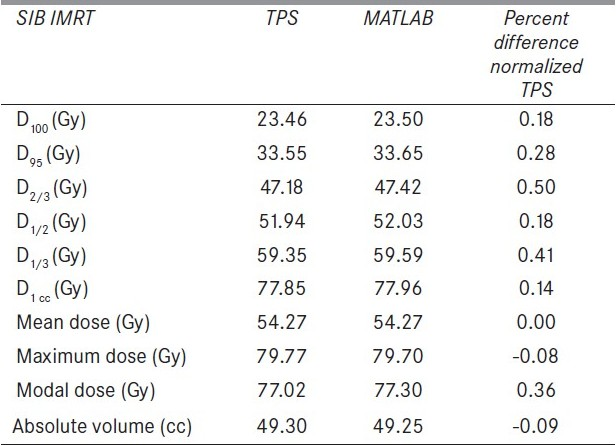 Table 3: The difference of MATLAB calculated DVH parameters of an organ from those of TPS