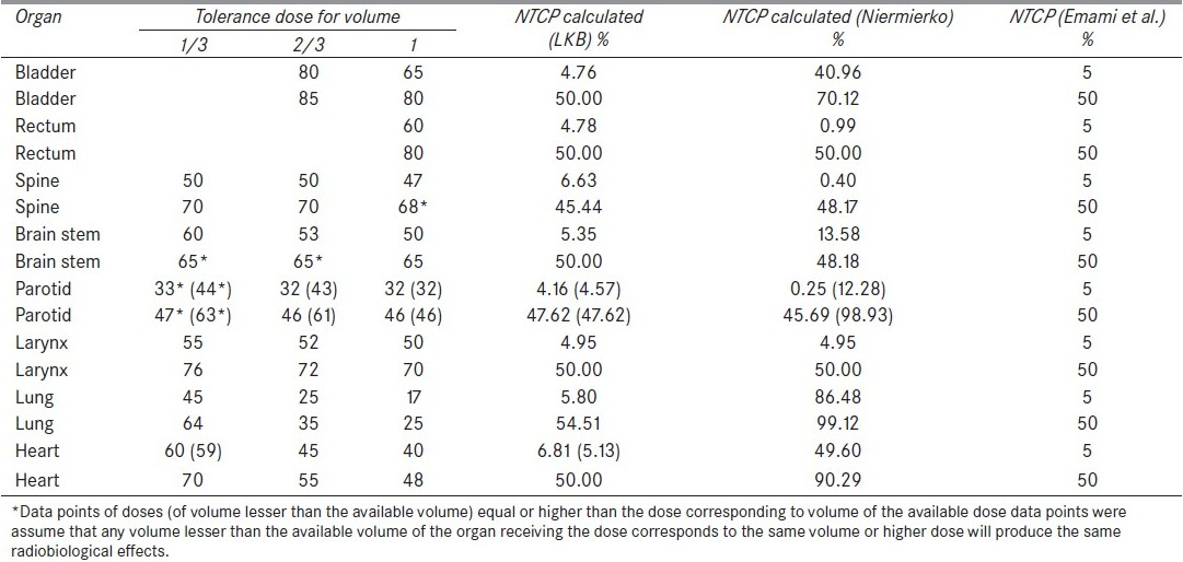 Table 4: Validity checking of normal tissue complication probability calculation using Emami <i>et al</i>. (1994) data