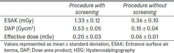 Table 1: Mean ESAK, DAP and effective dose for HSG with and without screening