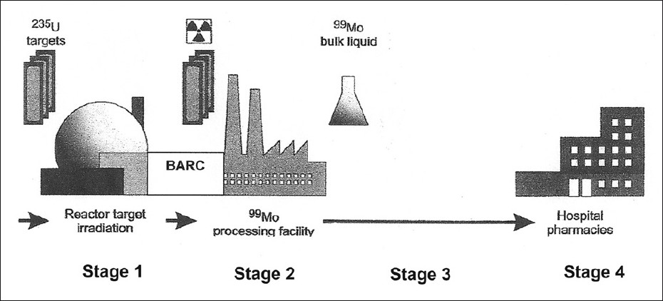 Figure 10: The supply chain of molybdenum-99 from nuclear research reactor to hospital radiopharmacy in India