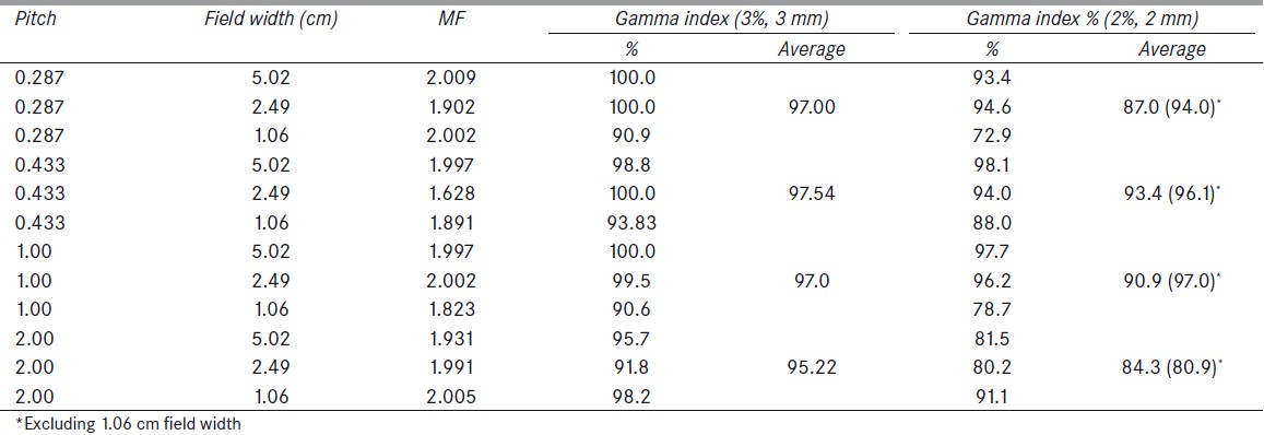 Table 1: Gamma passing percentages for each plan based on the clinical, 3% DD and 3 mm DTA criteria, 2% DD and 2 mm DTA criteria, and modulation factors for each evaluation plan