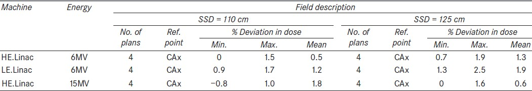 Table 4: Comparison of calculated doses for changed source skin distances