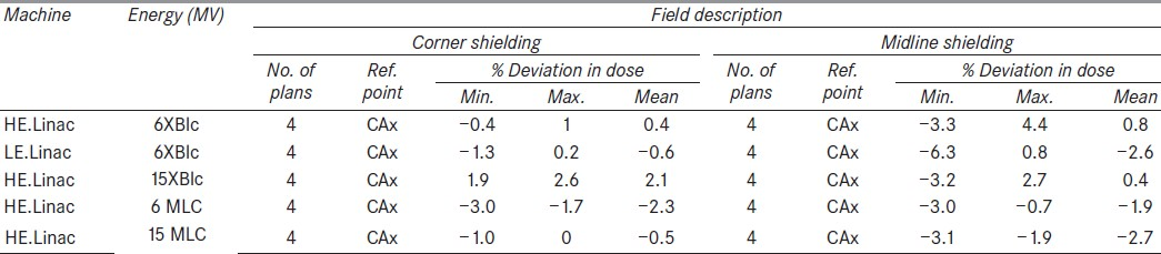 Table 5: Comparison of calculated doses for irregular shaped fields (blocks and MLC shaping)