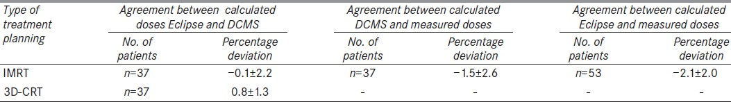 Table 6: Comparison of calculated doses (Eclipse and DCMS) and measured doses