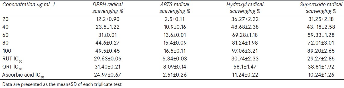 Table 3: Radical scavenging activity of rutin and quercetin at different concentrations