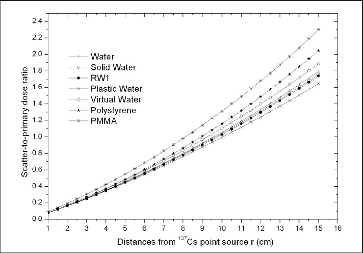 lead 210 dating Lead 210 sediment dating published: 21112017 seston and sediment formation in five lake district lakes not counting well-known women science nobelists like marie curie or individuals such as jane goodall, rosalind franklin, and rachel carson, whose names appear in textbooks and, from time to time, even.