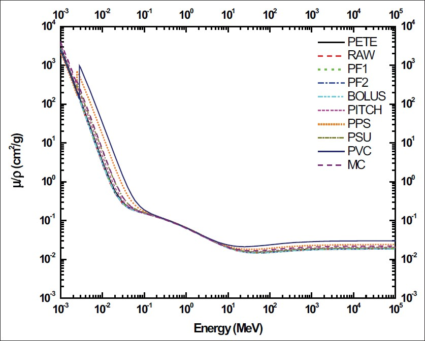 Figure 1: Mass attenuation coefficients of tissue substitutes in photon energy range 1 keV-100 GeV