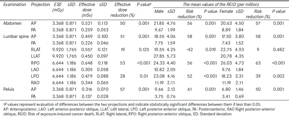 Table 5: The mean values of entrance skin exposure, effective dose, and risk of exposure-induced cancer death for each projection related to the different X-ray examinations