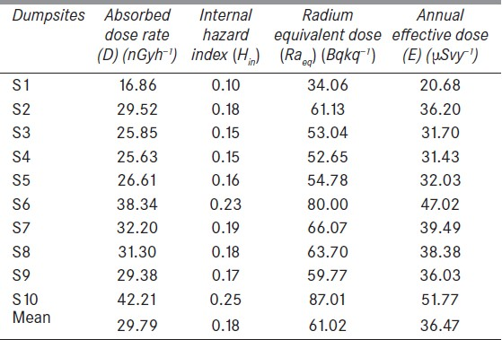 Table 2: The absorbed dose rate, internal hazard index, radium equivalent, and annual effective dose estimated in the dumpsites