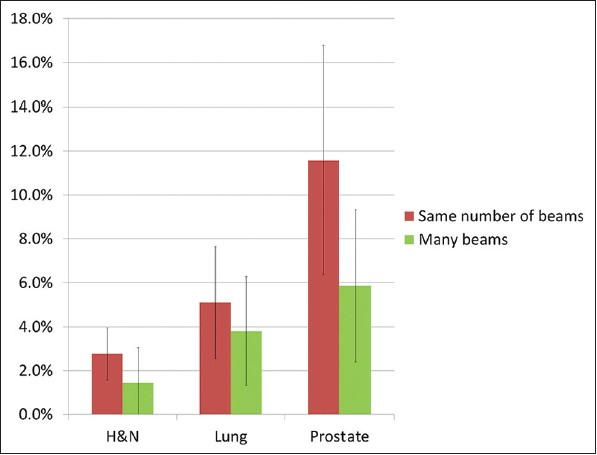 Figure 4: Relative increase in HI for three sites and for two different beam configurations. HI = increasing inhomogeneity