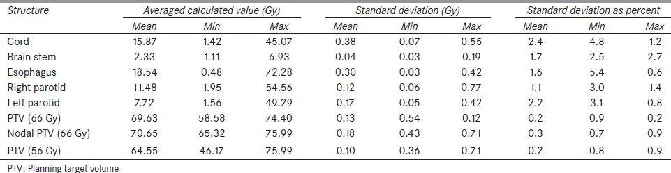 Table 1: Summary of dose data from eight calculations tabulated as the averaged value and both absolute and percentage standard deviation