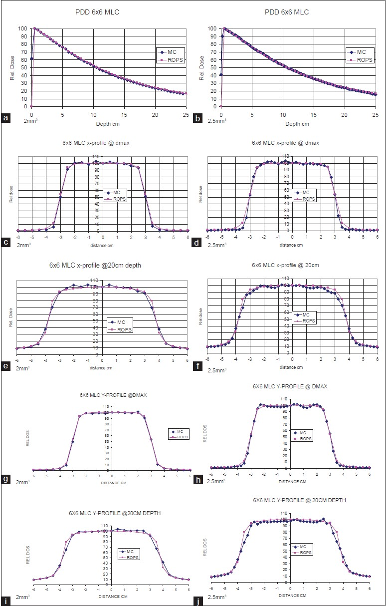 Figure 12: Results of MC simulation for a 6 × 6 cm2 MLC field with 5 and  2.5 mm voxel sizes are shown in these figures. The PDD values of simulation  are ...