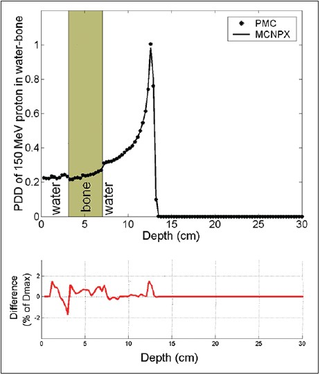Figure 6: PDD of 150 MeV protons in the water phantom in which a 4 cm slab of bone is embedded. Figure (b) illustrates the lateral dose calculation for this phantom