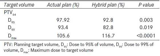Table 4: Mean dose and coverage to target volume